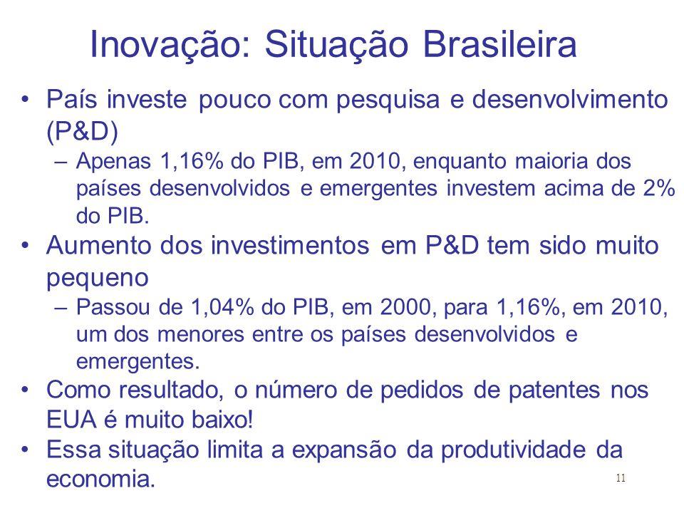 Inovação: Situação Brasileira