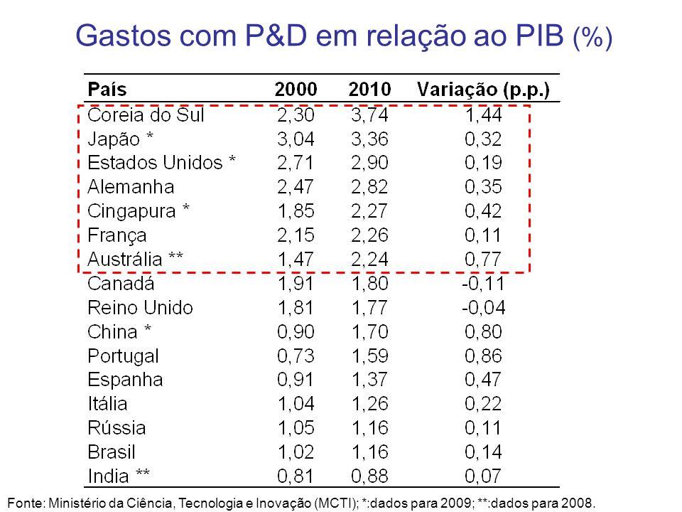 Gastos com P&D em relação ao PIB (%)