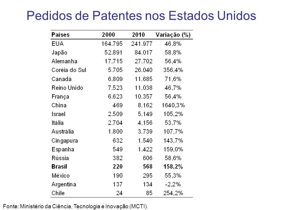 Pedidos de Patentes nos Estados Unidos