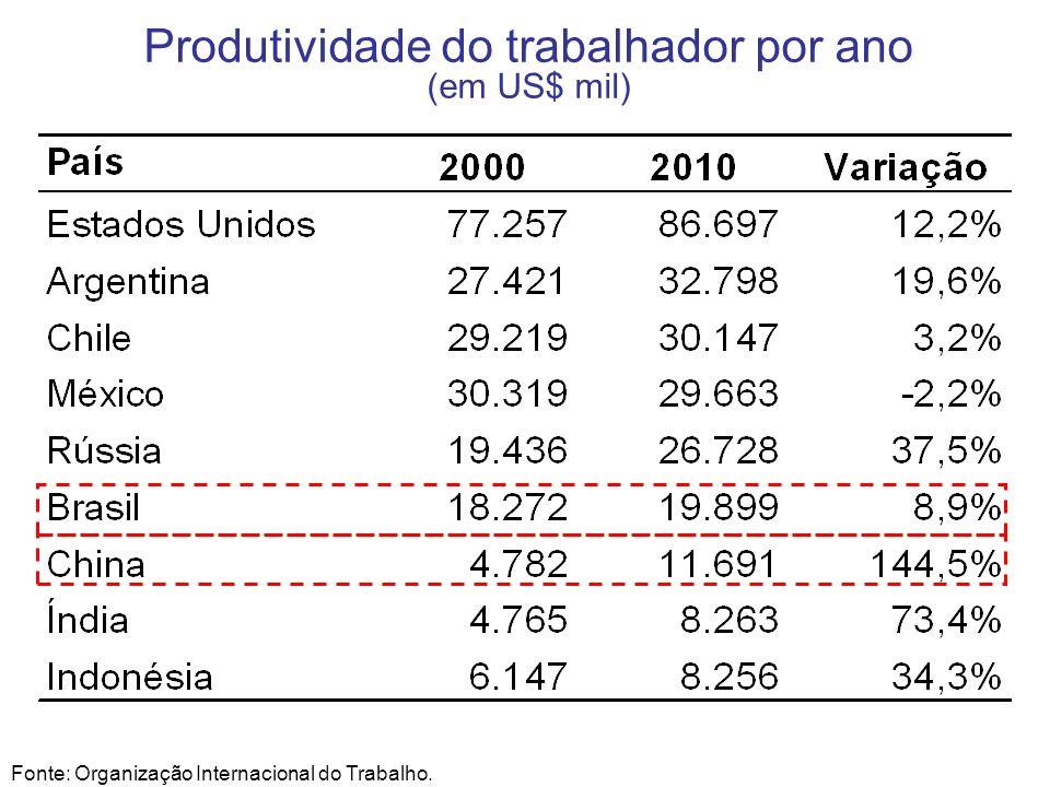 Produtividade do trabalhador por ano (em US$ mil)