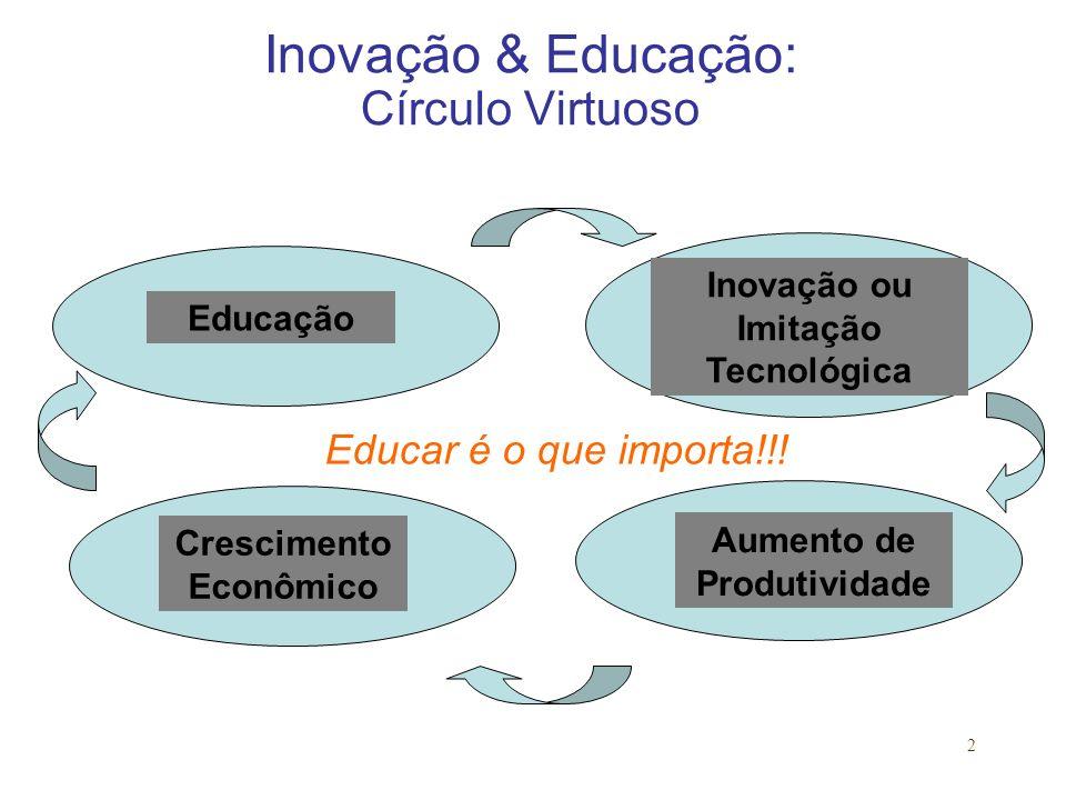 Inovação & Educação: Círculo Virtuoso