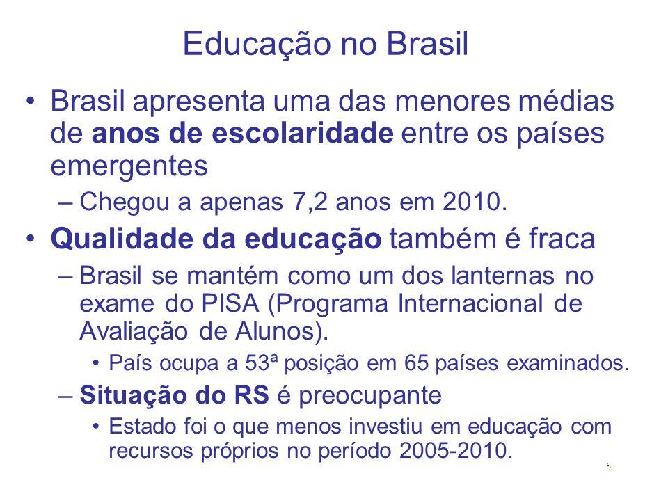 Educação no Brasil Brasil apresenta uma das menores médias de anos de escolaridade entre os países emergentes.