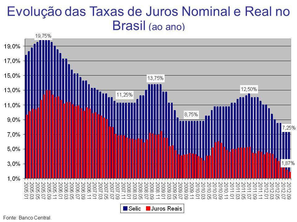 Evolução das Taxas de Juros Nominal e Real no Brasil (ao ano)