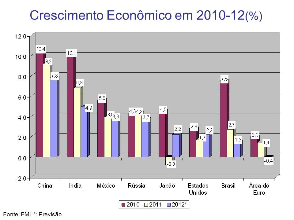 Crescimento Econômico em 2010-12(%)