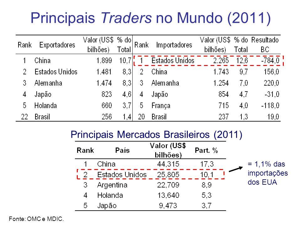 Principais Traders no Mundo (2011)