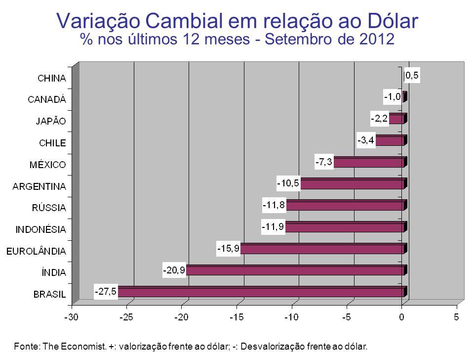 Variação Cambial em relação ao Dólar % nos últimos 12 meses - Setembro de 2012