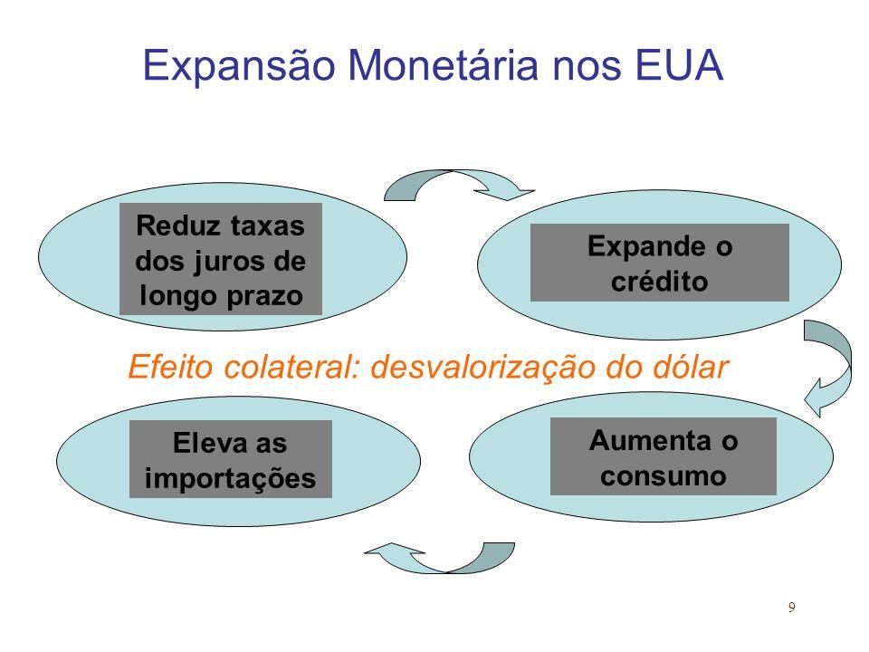 Expansão Monetária nos EUA