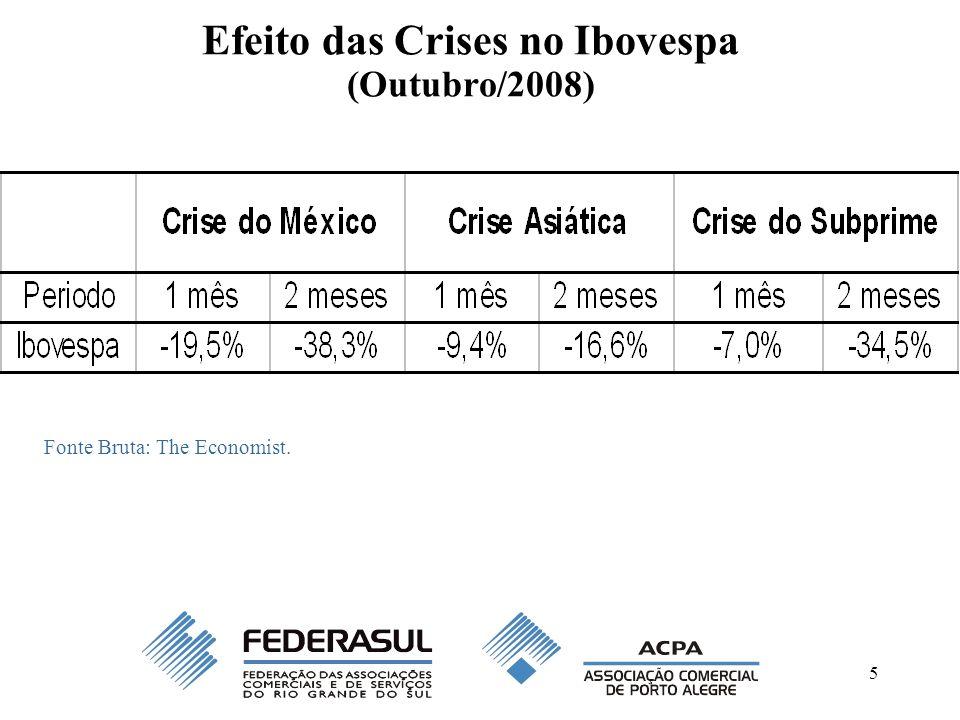 Efeito das Crises no Ibovespa (Outubro/2008)