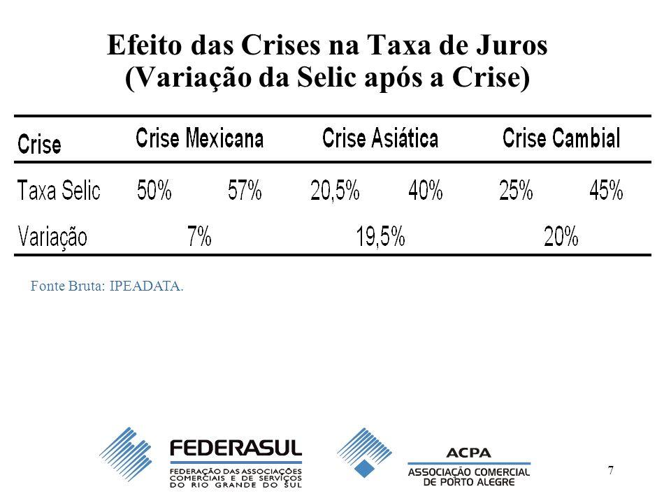 Efeito das Crises na Taxa de Juros (Variação da Selic após a Crise)
