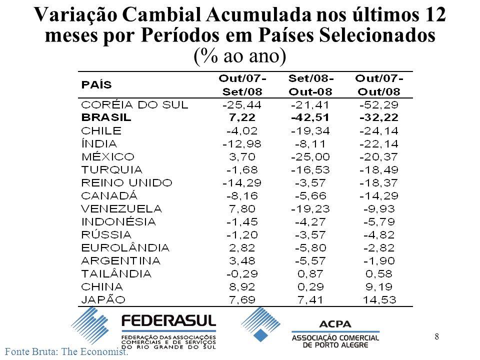 Variação Cambial Acumulada nos últimos 12 meses por Períodos em Países Selecionados (% ao ano)