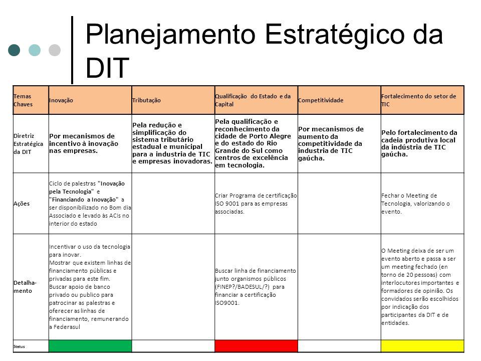 Planejamento Estratégico da DIT