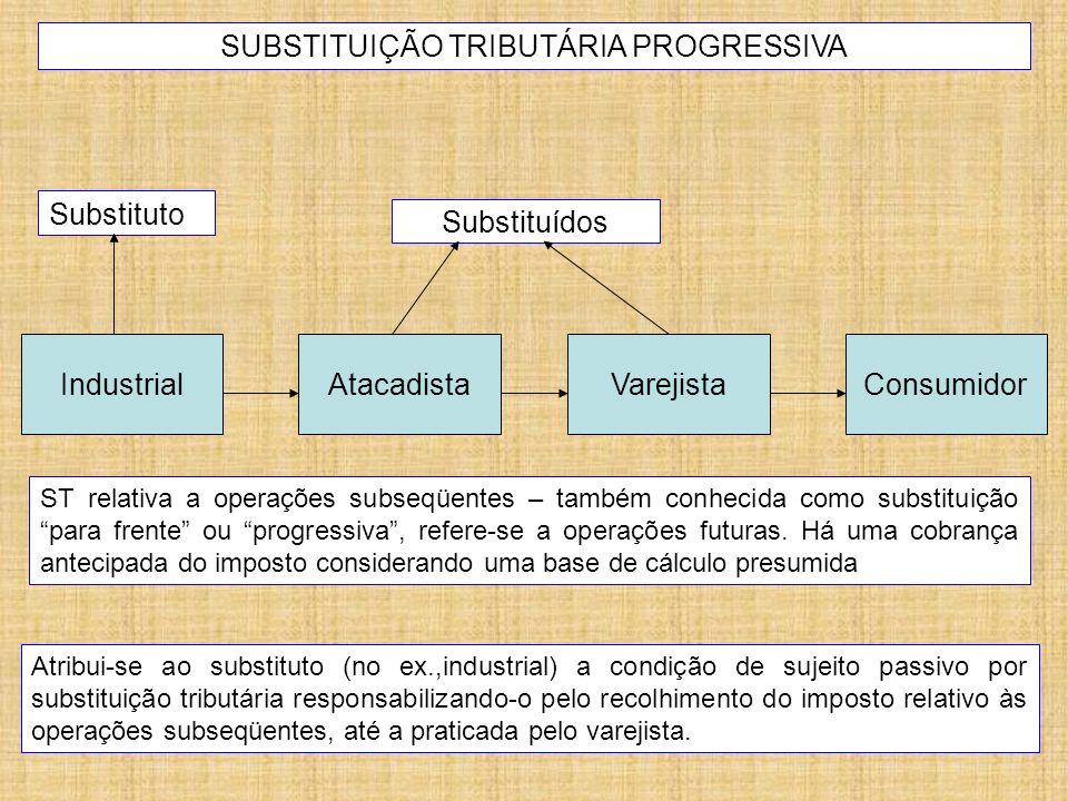 SUBSTITUIÇÃO TRIBUTÁRIA PROGRESSIVA