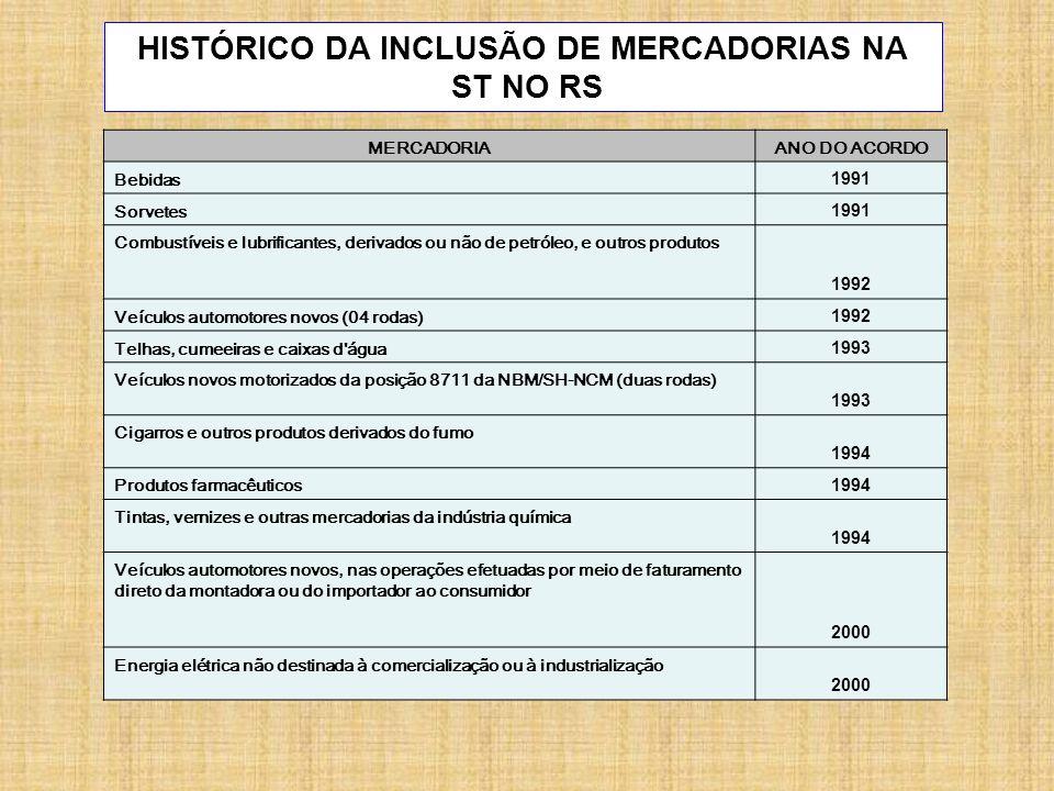 HISTÓRICO DA INCLUSÃO DE MERCADORIAS NA