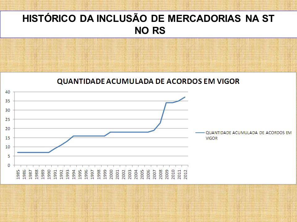 HISTÓRICO DA INCLUSÃO DE MERCADORIAS NA ST
