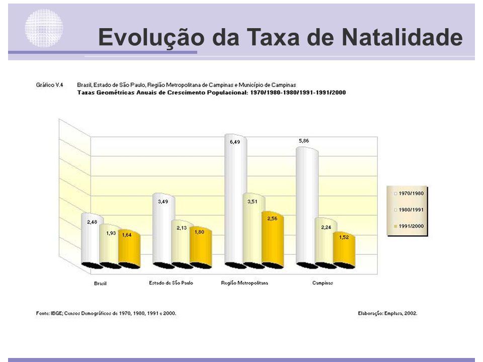 Evolução da Taxa de Natalidade