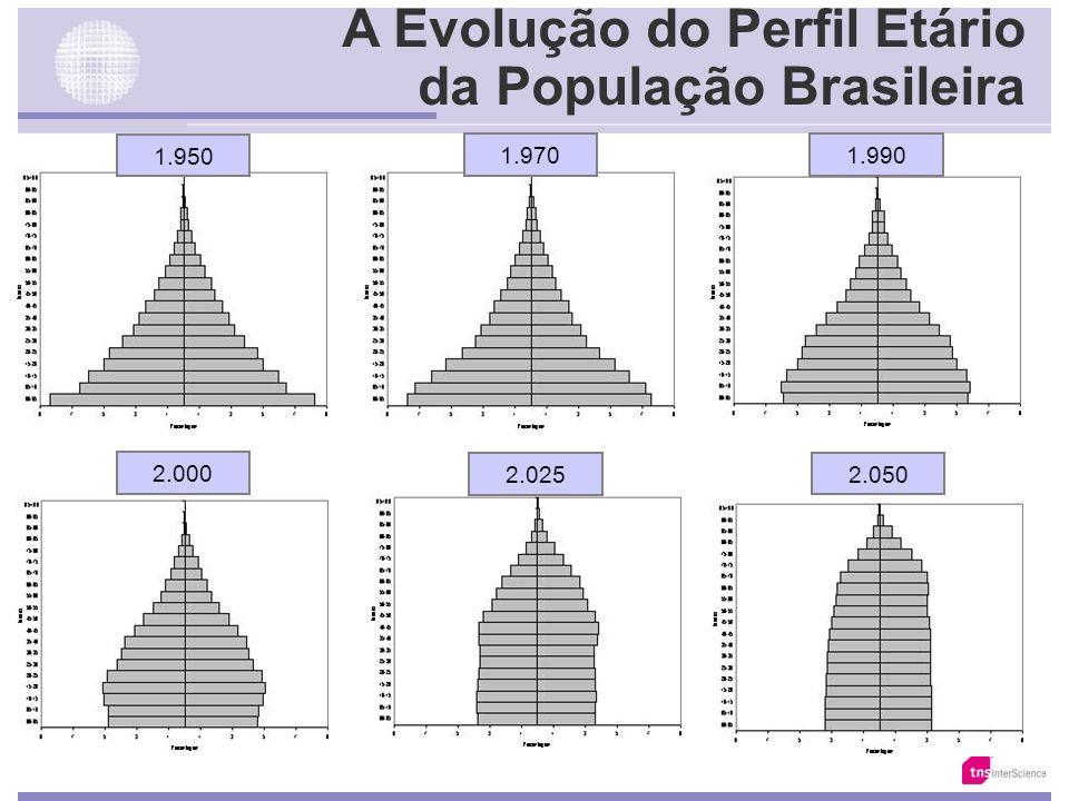 A Evolução do Perfil Etário da População Brasileira