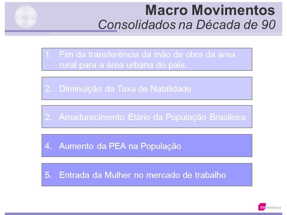 Macro Movimentos Consolidados na Década de 90