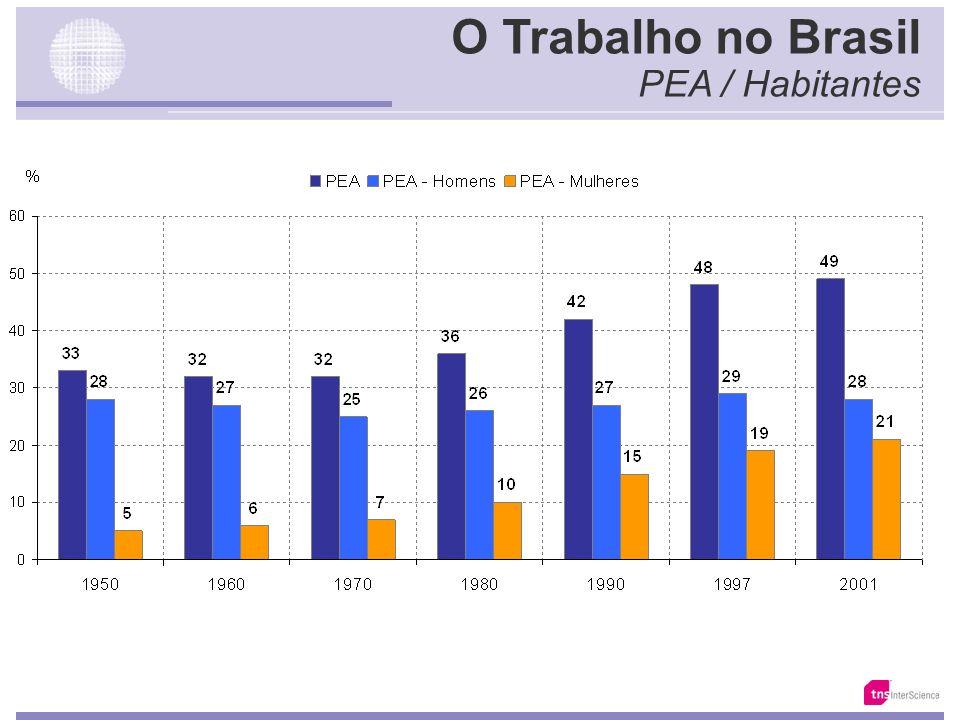 O Trabalho no Brasil PEA / Habitantes