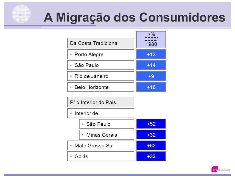 A Migração dos Consumidores
