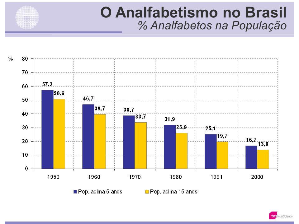 O Analfabetismo no Brasil