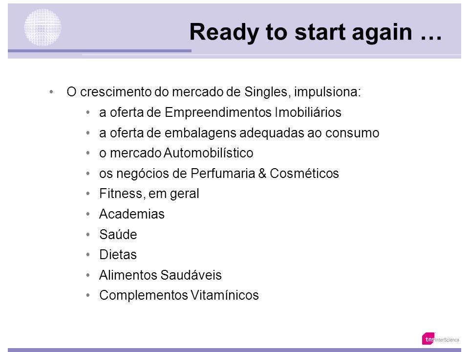 Ready to start again … O crescimento do mercado de Singles, impulsiona: a oferta de Empreendimentos Imobiliários.