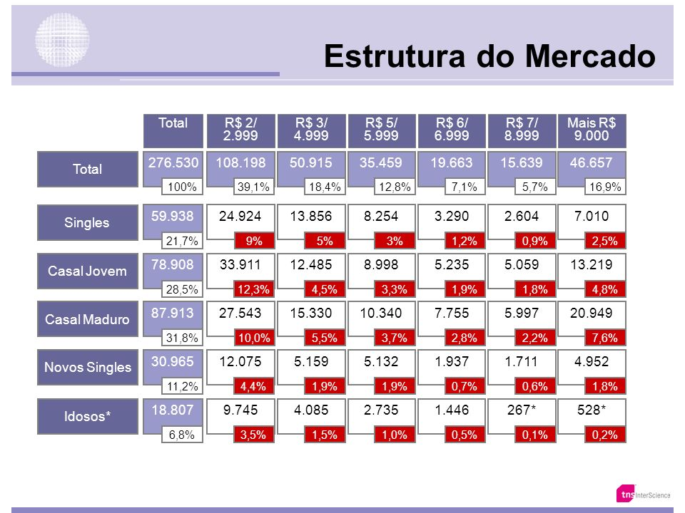 Estrutura do Mercado R$ 2/ 2.999 R$ 3/ 4.999 R$ 5/ 5.999 R$ 6/ 6.999