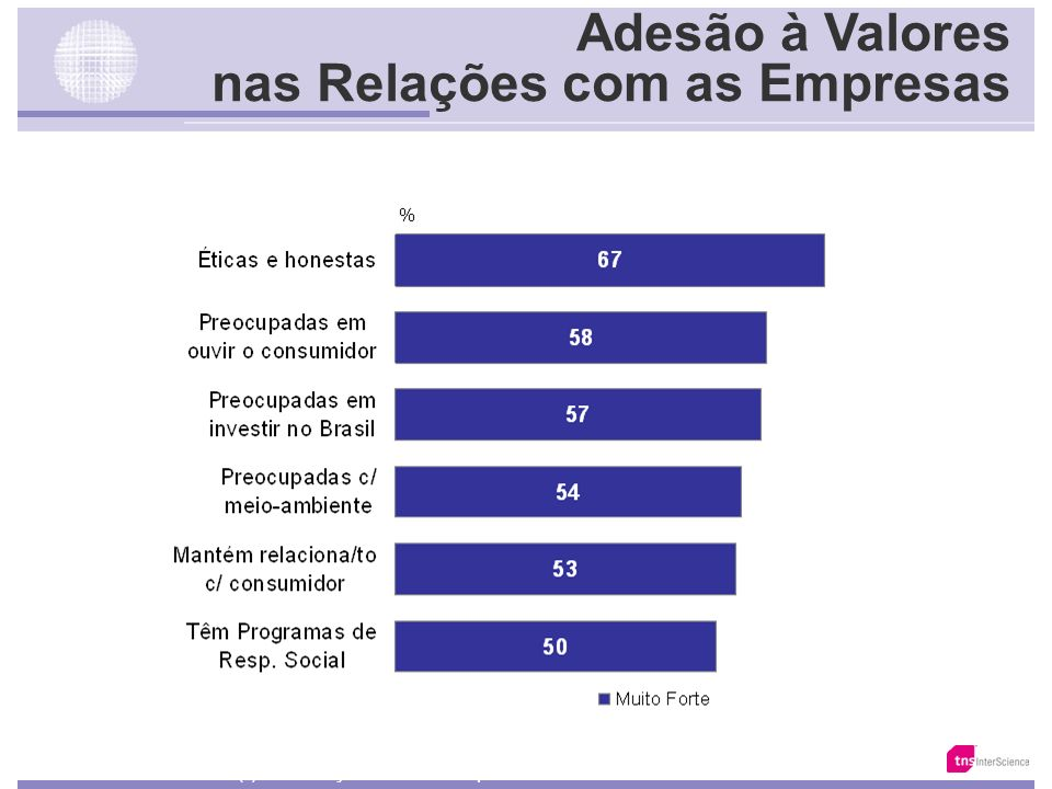 Adesão à Valores nas Relações com as Empresas