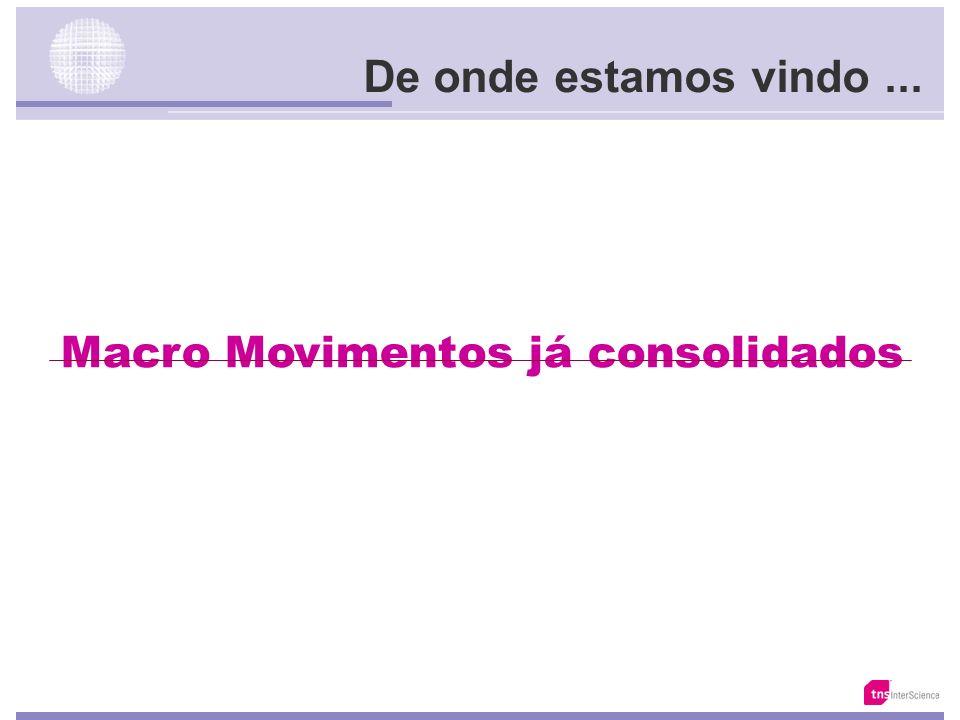 Macro Movimentos já consolidados