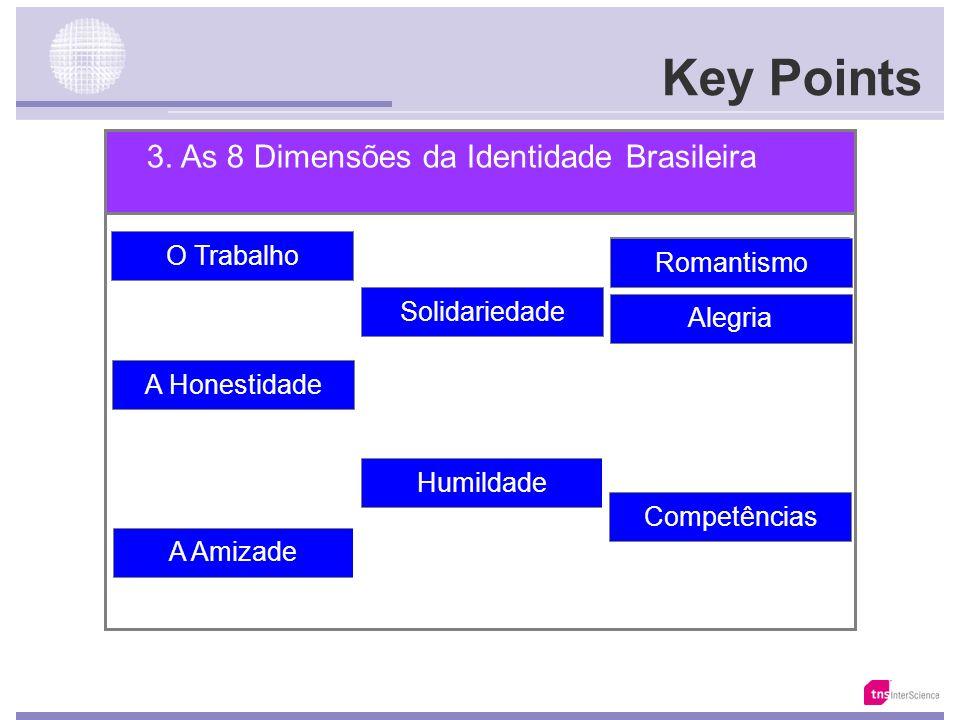 Key Points 3. As 8 Dimensões da Identidade Brasileira O Trabalho