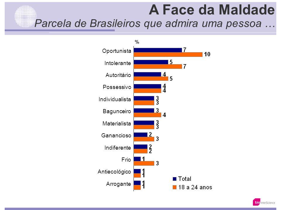 A Face da Maldade Parcela de Brasileiros que admira uma pessoa …