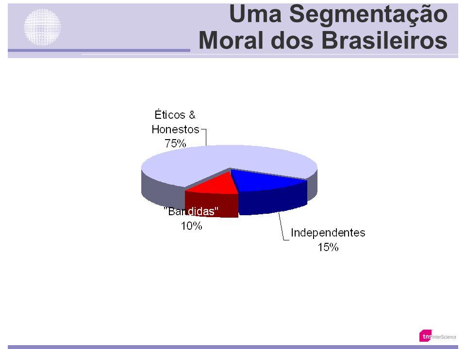 Uma Segmentação Moral dos Brasileiros