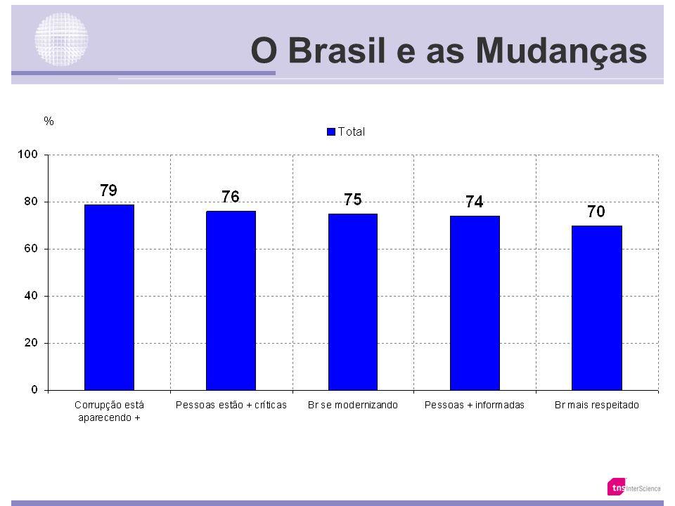 O Brasil e as Mudanças Base: 20858/5474