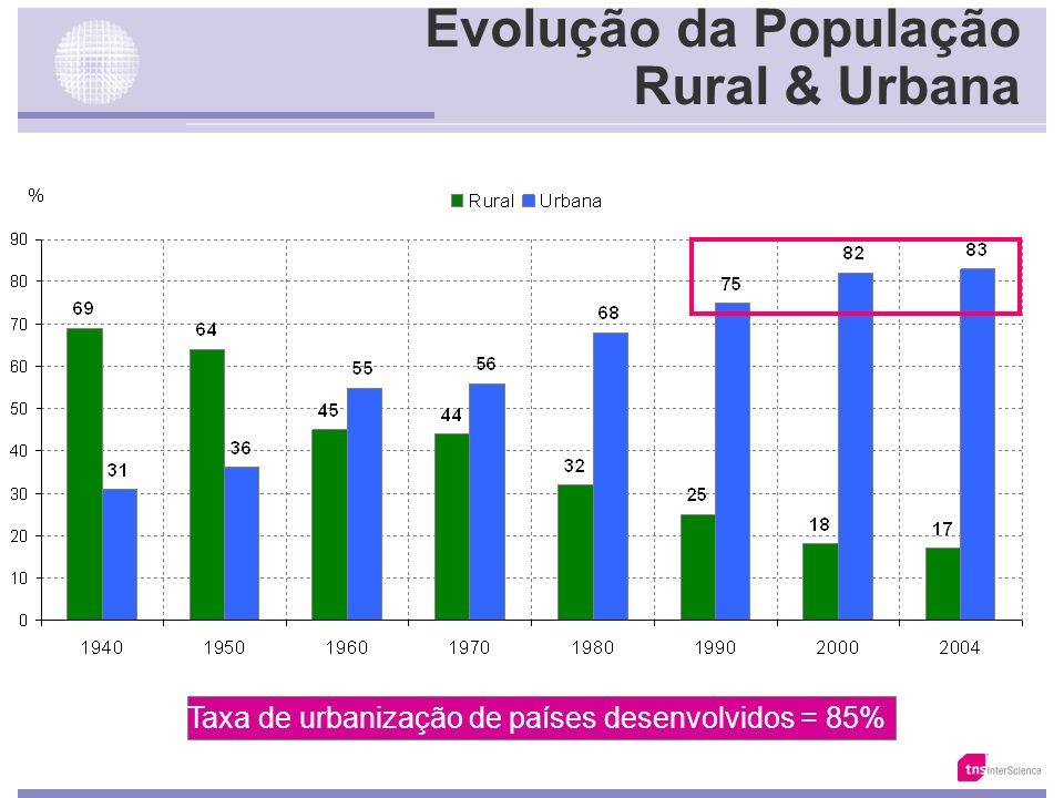 Evolução da População Rural & Urbana