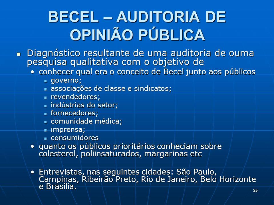 BECEL – AUDITORIA DE OPINIÃO PÚBLICA