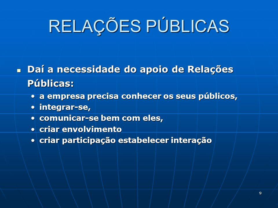 RELAÇÕES PÚBLICAS Daí a necessidade do apoio de Relações Públicas: