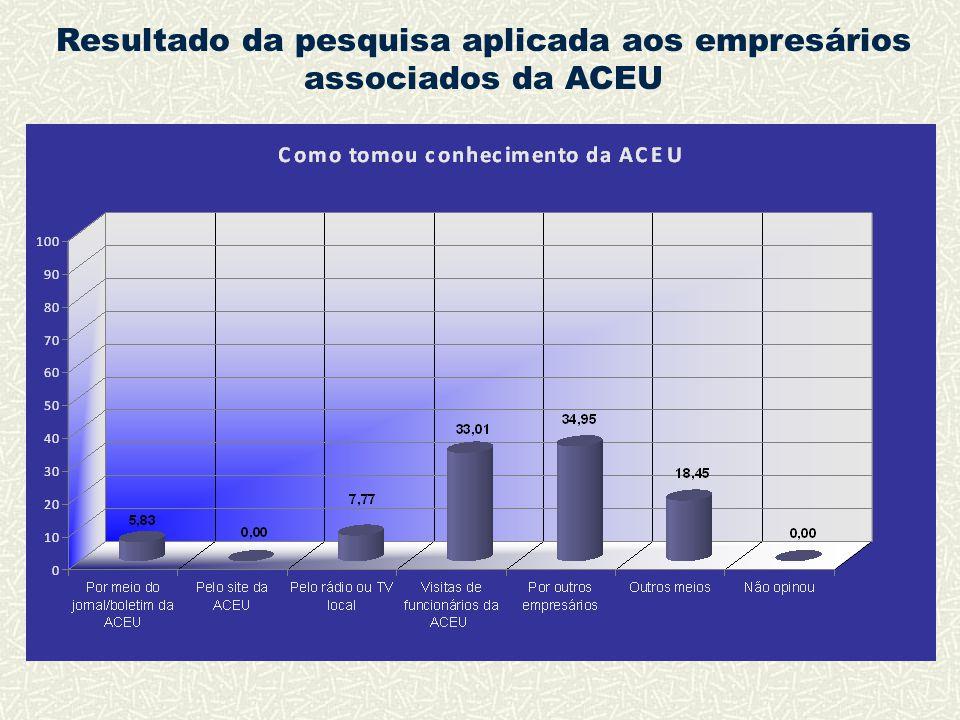 Resultado da pesquisa aplicada aos empresários associados da ACEU
