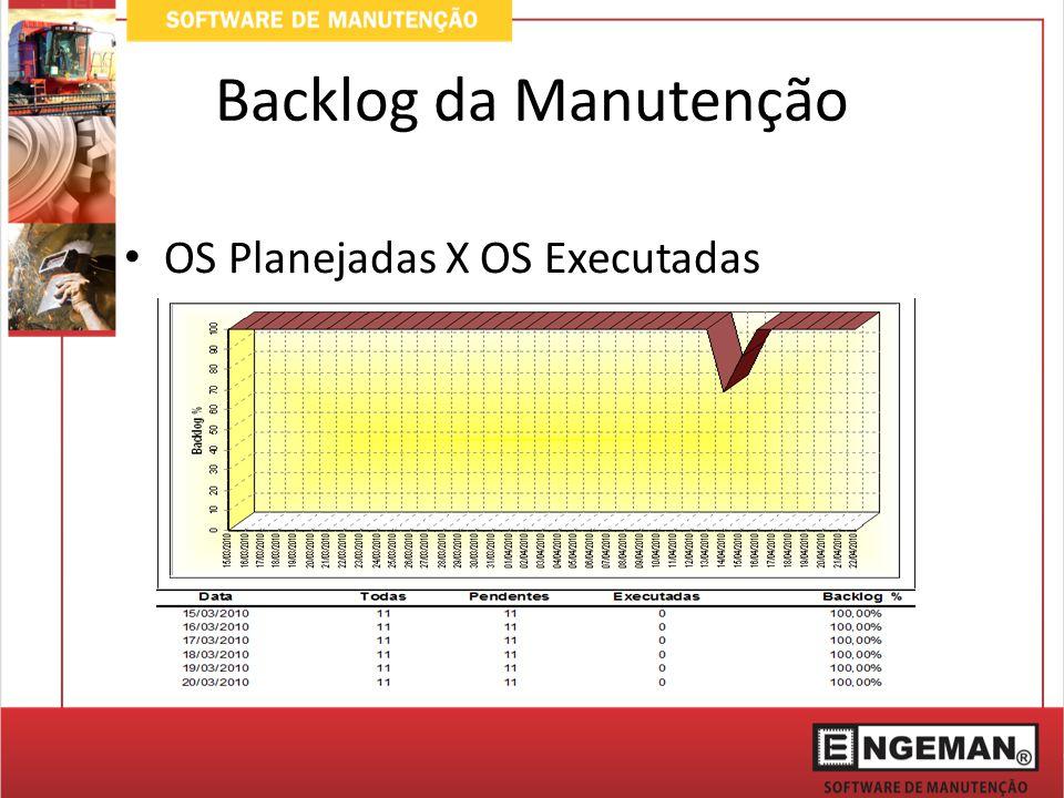 Backlog da Manutenção OS Planejadas X OS Executadas