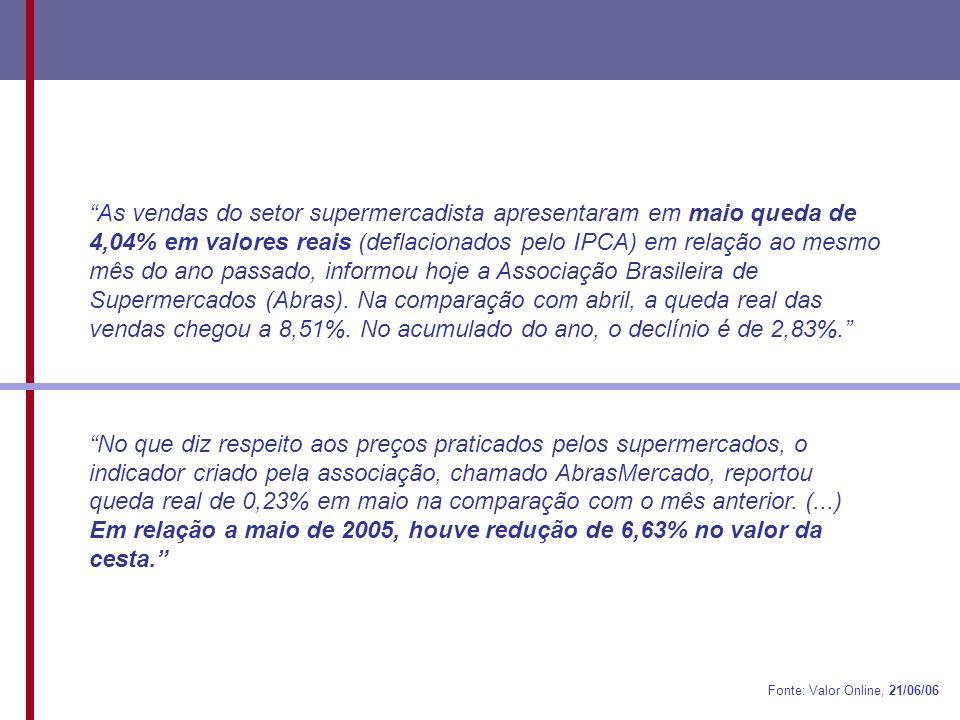 As vendas do setor supermercadista apresentaram em maio queda de 4,04% em valores reais (deflacionados pelo IPCA) em relação ao mesmo mês do ano passado, informou hoje a Associação Brasileira de Supermercados (Abras). Na comparação com abril, a queda real das vendas chegou a 8,51%. No acumulado do ano, o declínio é de 2,83%.