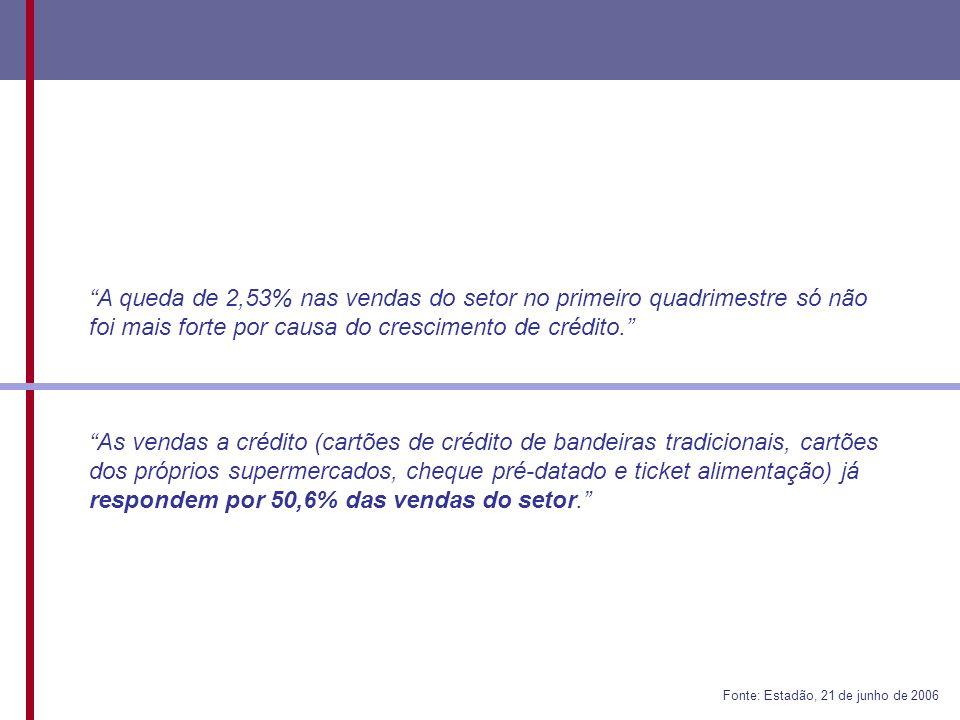 A queda de 2,53% nas vendas do setor no primeiro quadrimestre só não foi mais forte por causa do crescimento de crédito.