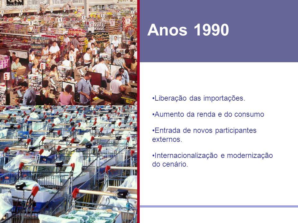 Anos 1990 Liberação das importações. Aumento da renda e do consumo