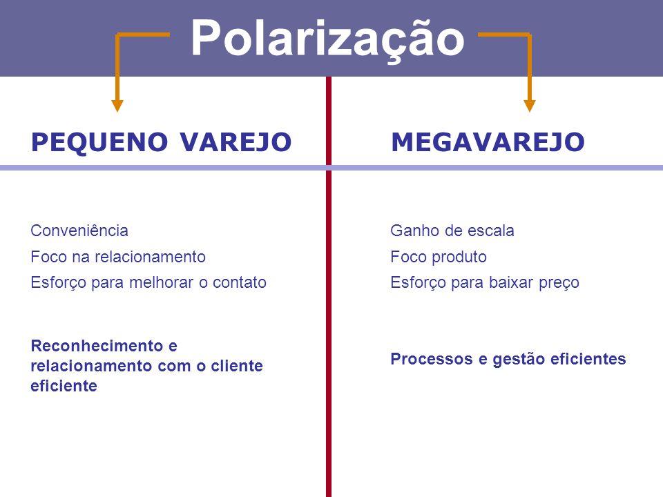 Polarização PEQUENO VAREJO MEGAVAREJO Conveniência