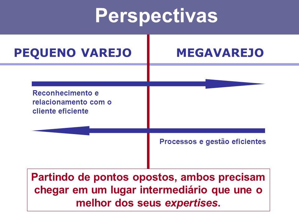 Perspectivas PEQUENO VAREJO MEGAVAREJO
