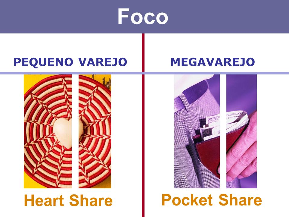 Foco PEQUENO VAREJO MEGAVAREJO Heart Share Pocket Share