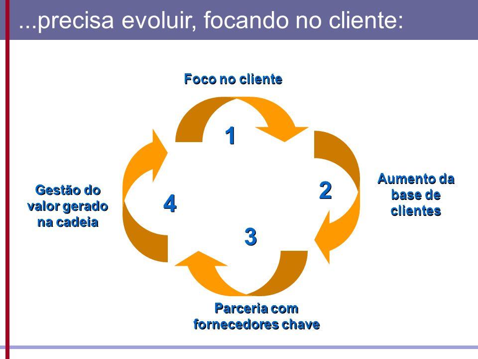 ...precisa evoluir, focando no cliente: