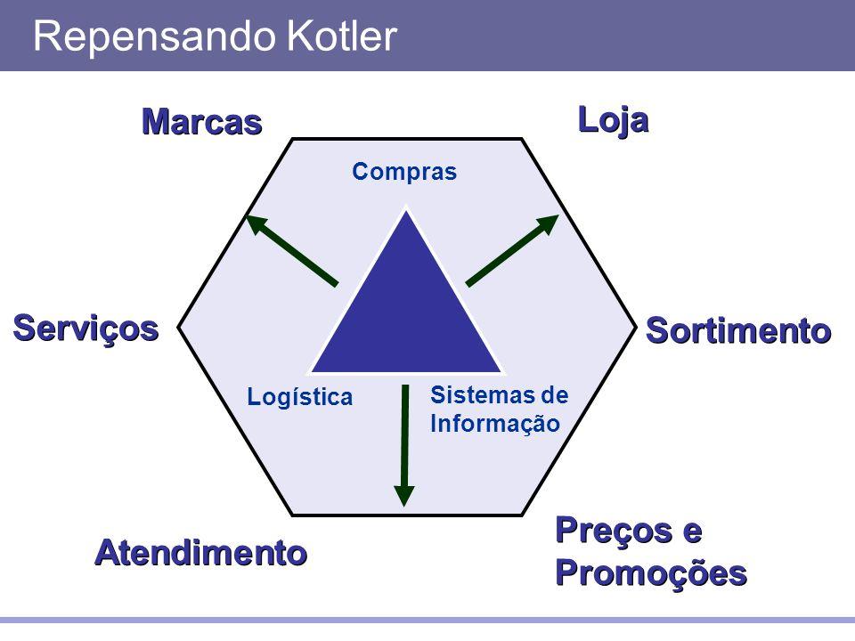 Repensando Kotler Marcas Loja Serviços Sortimento Preços e Promoções