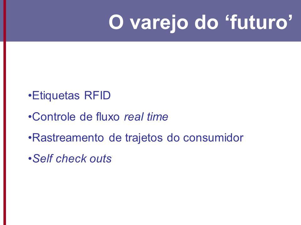 O varejo do 'futuro' Etiquetas RFID Controle de fluxo real time
