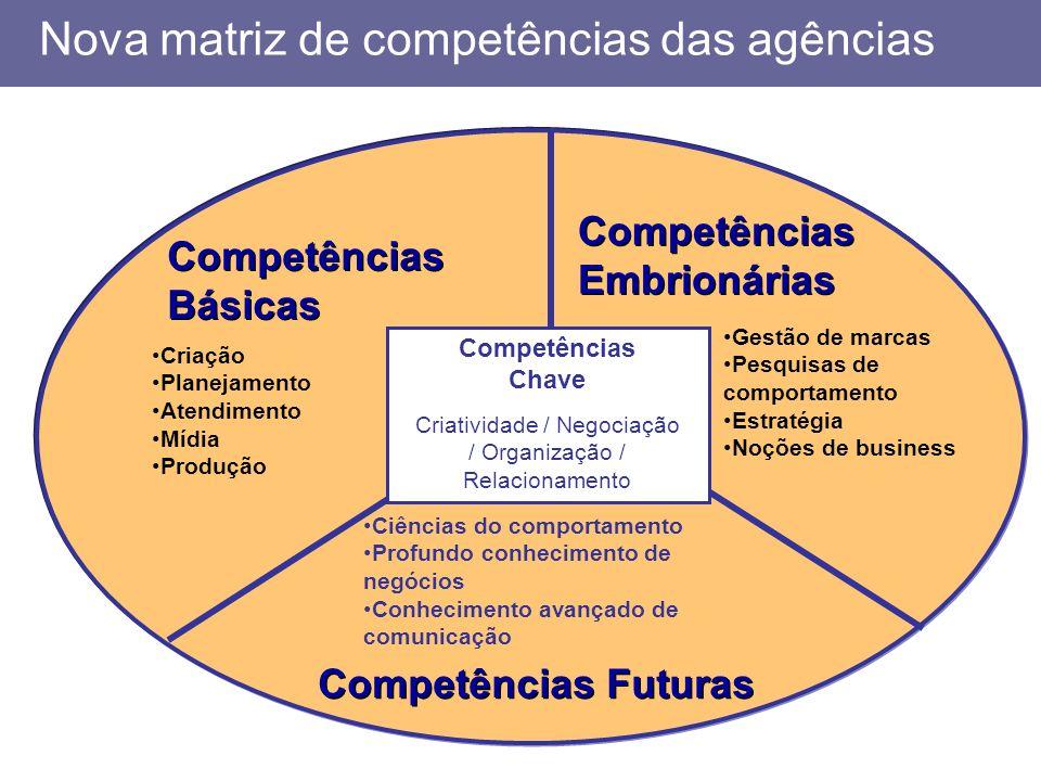 Nova matriz de competências das agências