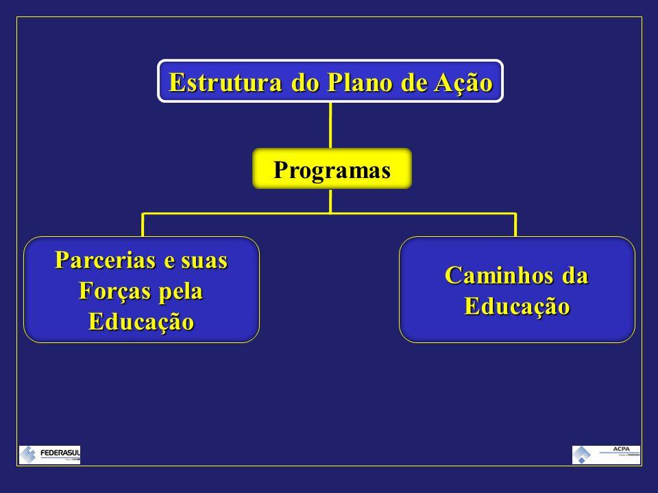 Estrutura do Plano de Ação Parcerias e suas Forças pela Educação