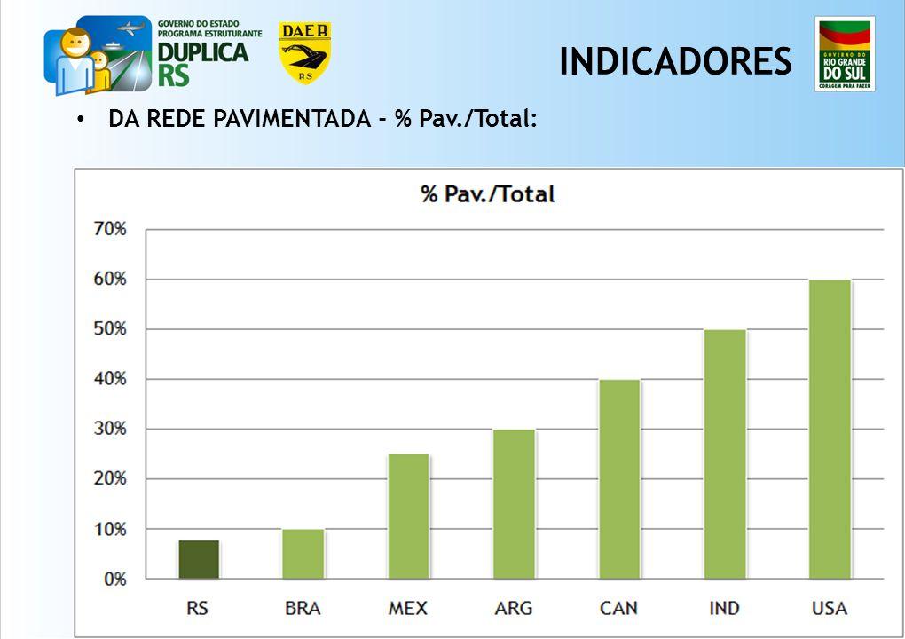 INDICADORES DA REDE PAVIMENTADA - % Pav./Total: 3 3 3