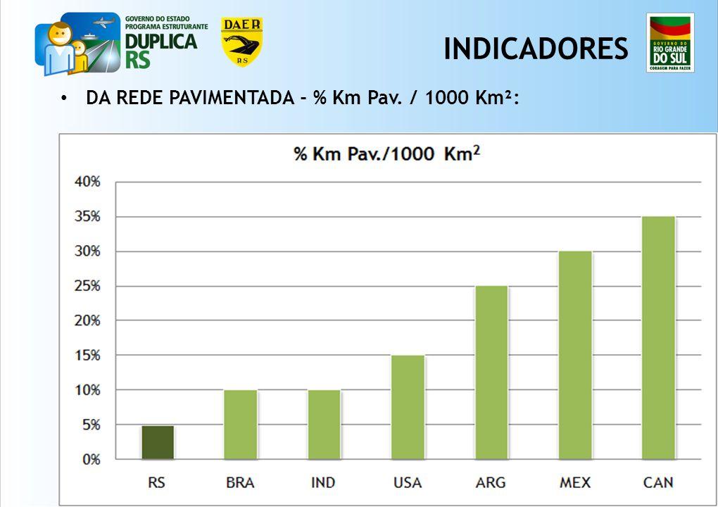INDICADORES DA REDE PAVIMENTADA - % Km Pav. / 1000 Km²: 4 4 4